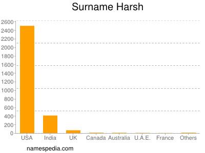 Surname Harsh