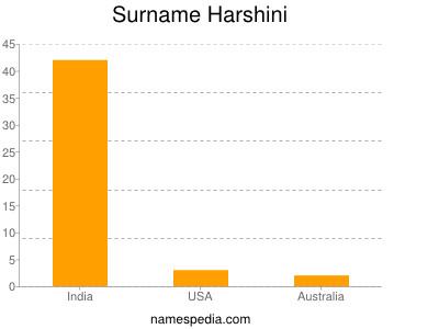 Surname Harshini