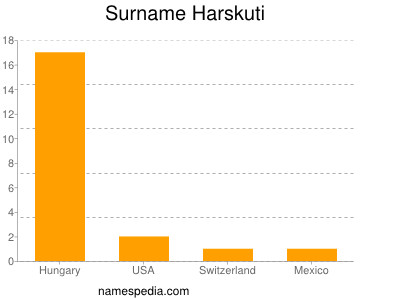 Surname Harskuti