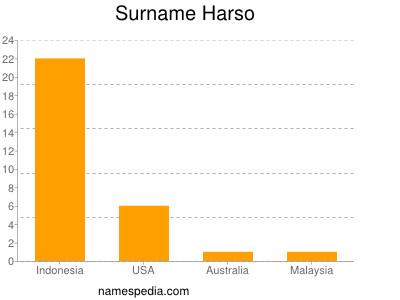 Surname Harso