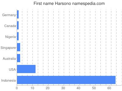 Given name Harsono