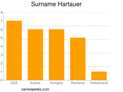 Surname Hartauer