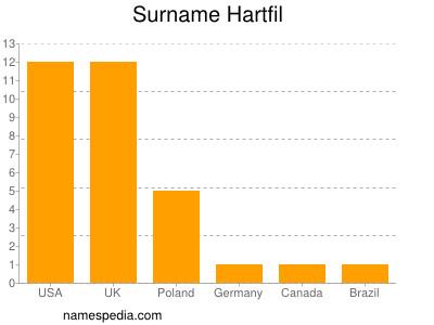 Surname Hartfil