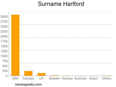 Surname Hartford