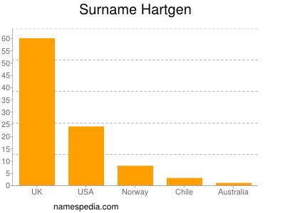 Surname Hartgen