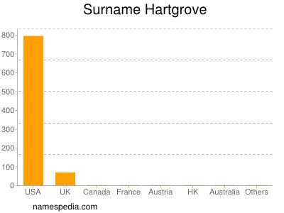 Surname Hartgrove