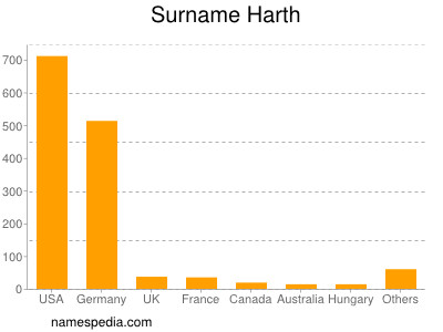 Surname Harth