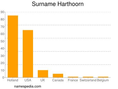 Surname Harthoorn