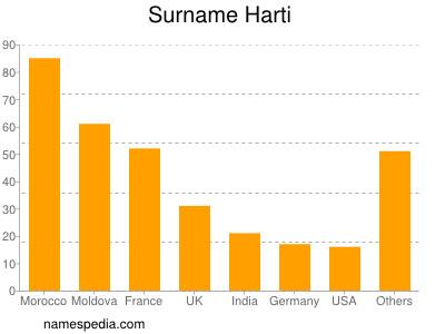 Surname Harti