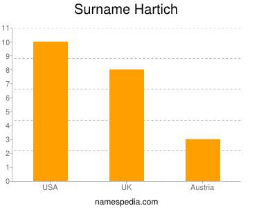 Surname Hartich