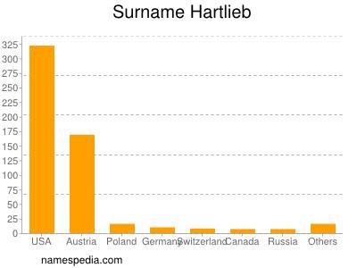 Surname Hartlieb