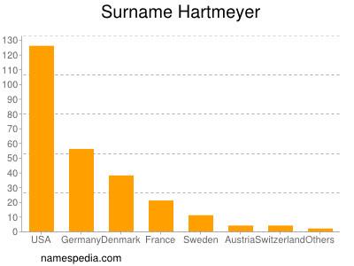 Surname Hartmeyer