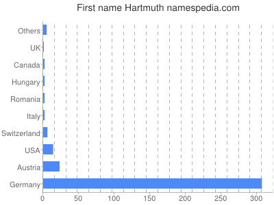 Given name Hartmuth