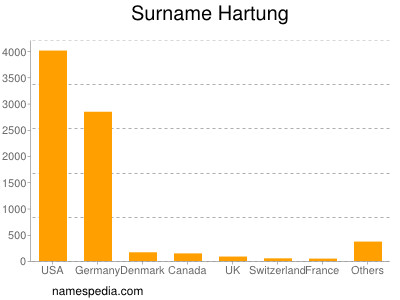 Surname Hartung