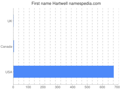Given name Hartwell