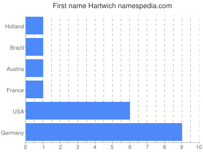 Given name Hartwich