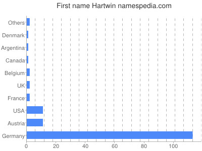 Given name Hartwin