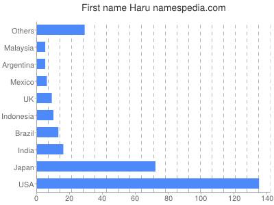 Given name Haru