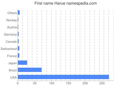 Given name Harue