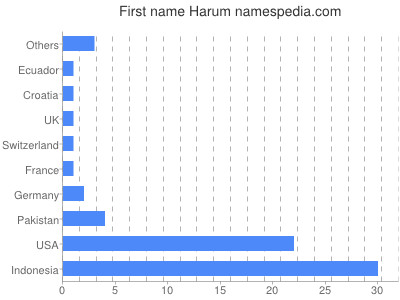 Given name Harum