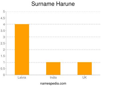 Surname Harune