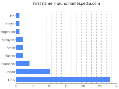 Given name Haruno