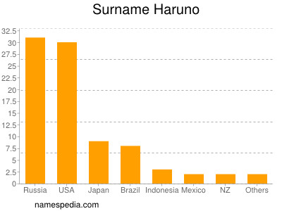 Surname Haruno
