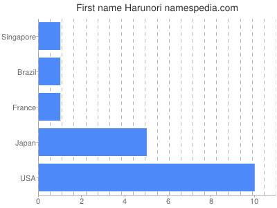 Given name Harunori