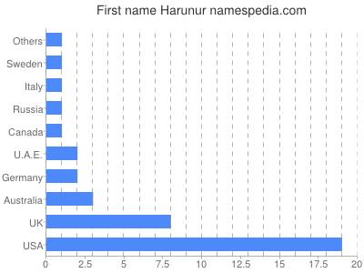 Given name Harunur