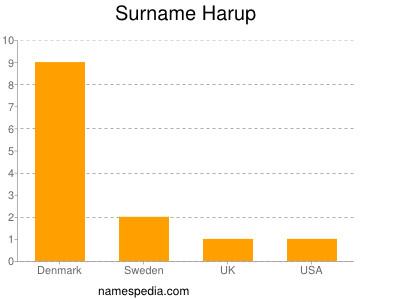 Surname Harup