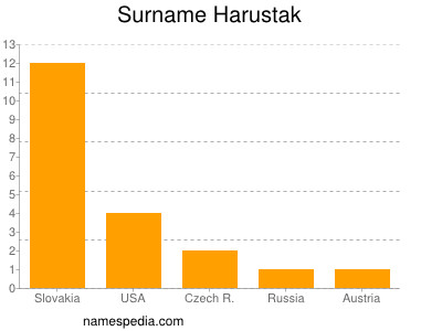 Surname Harustak