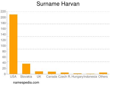 Surname Harvan