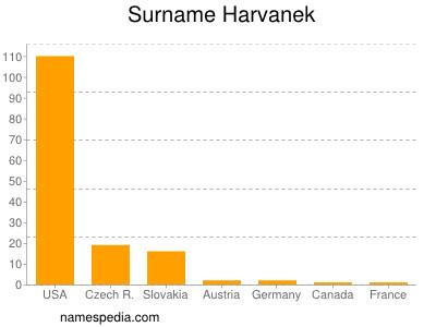 Surname Harvanek