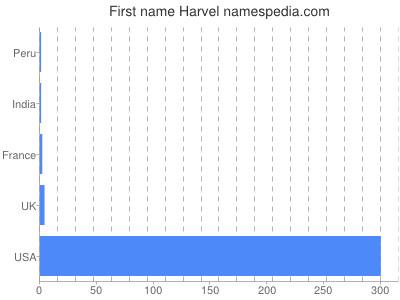 Given name Harvel
