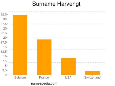 Surname Harvengt