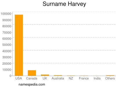 Surname Harvey