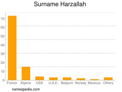 Surname Harzallah