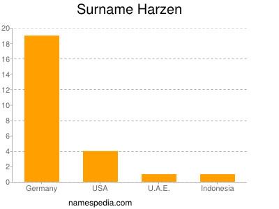 Surname Harzen