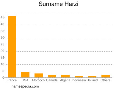 Surname Harzi