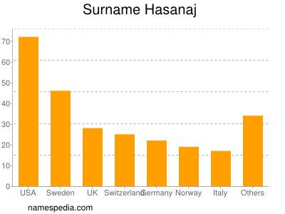 Surname Hasanaj