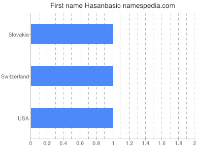 Given name Hasanbasic