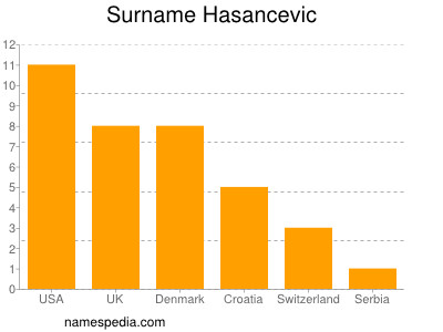 Surname Hasancevic