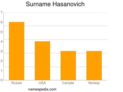 Surname Hasanovich