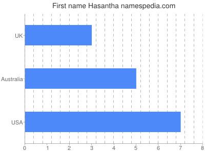 Given name Hasantha