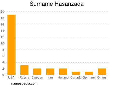 Surname Hasanzada