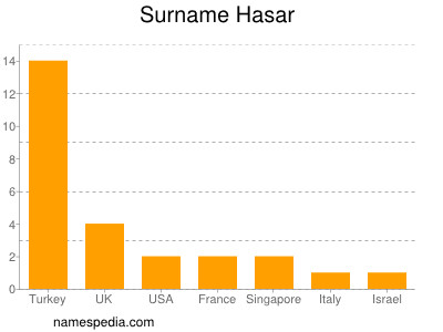 Surname Hasar