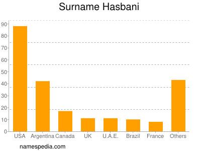 Surname Hasbani