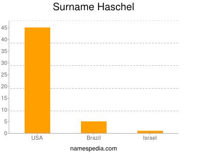 Surname Haschel