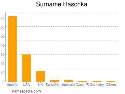 Surname Haschka