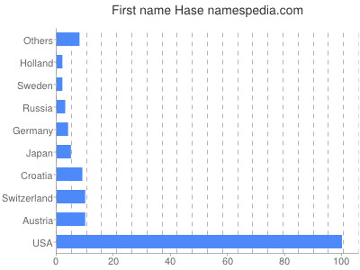 Given name Hase